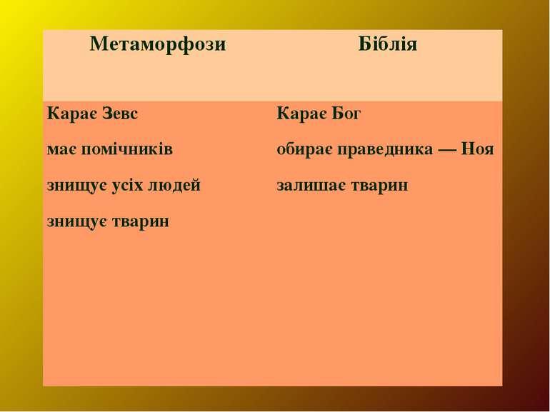 Метаморфози Біблія Карає Зевс має помічників знищує усіх людей знищує тварин ...