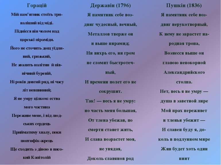 Горацій Державін (1796) Пушкін (1836) Мій пам'ятник стоїть три- валіший від м...