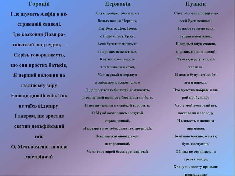Горацій Державін Пушкін І де шумить Авфід в не- стриманій сваволі, Іде казков...