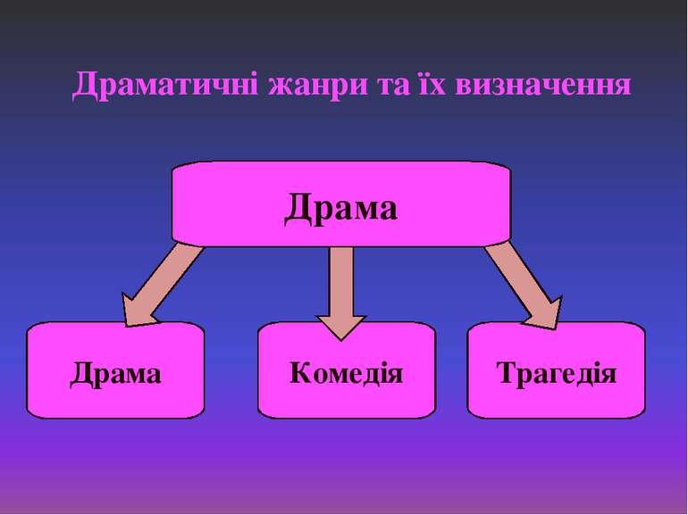 Драматичні жанри та їх визначення Драма Комедія Трагедія Драма