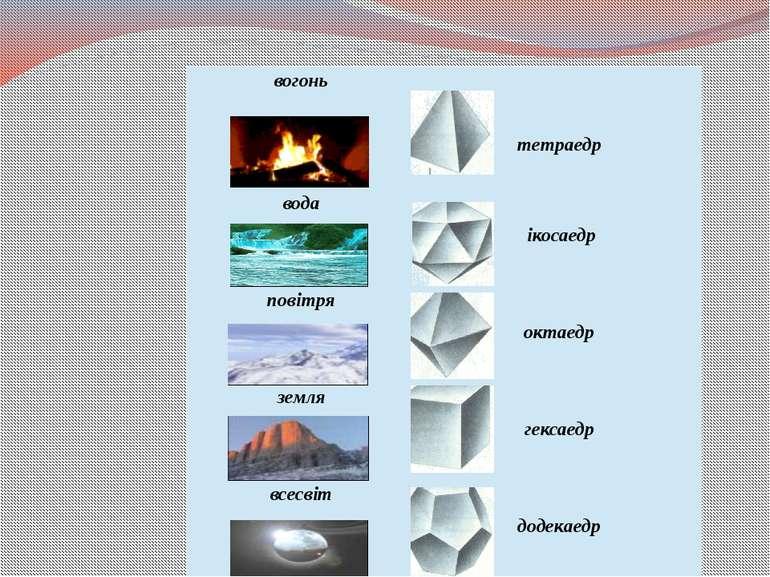 вогонь тетраедр вода ікосаедр повітря октаедр земля гексаедр всесвіт додекаедр