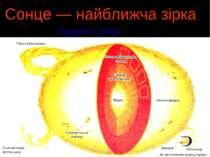 Сонце — найближча зірка Будова Сонця