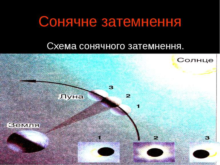 Сонячне затемнення Схема сонячного затемнення.
