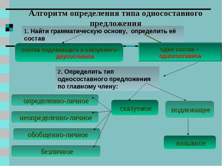 Алгоритм определения типа односоставного предложения подлежащее состав подлеж...