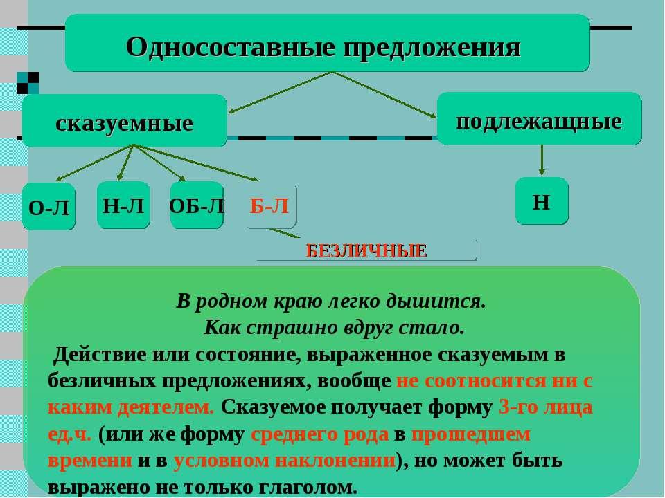 Бл Односоставные предложения сказуемные подлежащные Н О-Л Н-Л ОБ-Л В родном к...