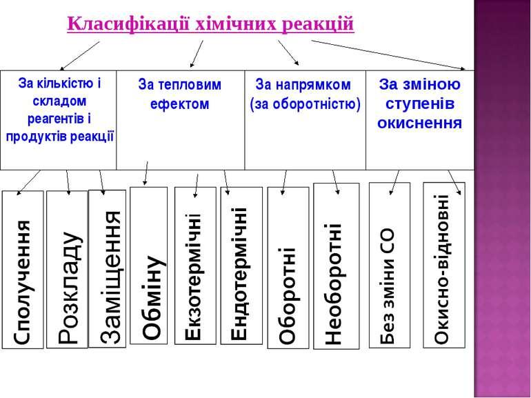 За кількістю і складом реагентів і продуктів реакції За тепловим ефектом За н...