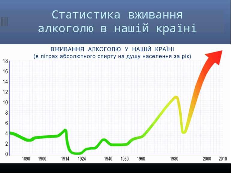 Статистика вживання алкоголю в нашій країні