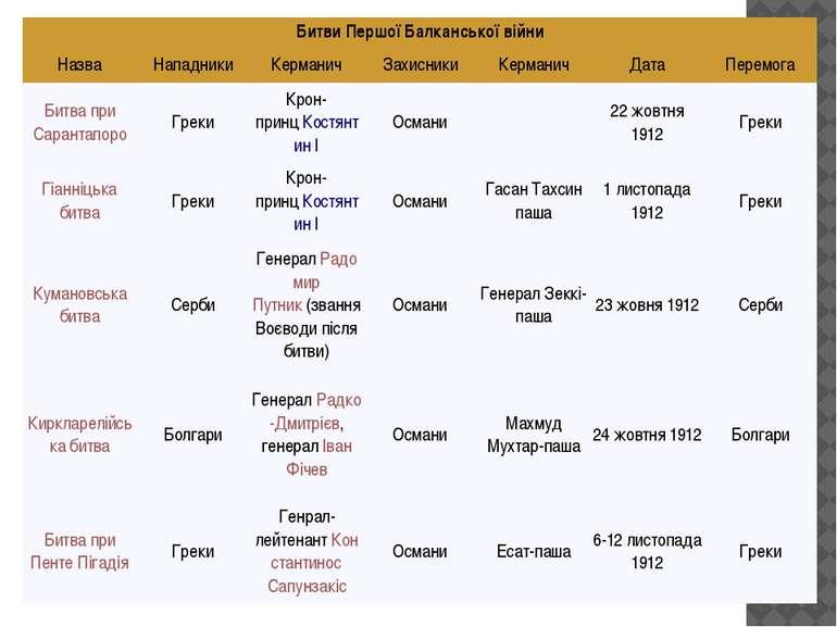 Битви Першої Балканської війни Назва Нападники Керманич Захисники Керманич Да...