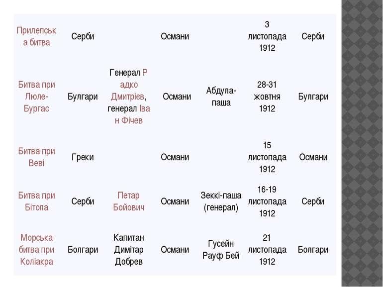 Прилепськабитва Серби Османи 3 листопада 1912 Серби Битва приЛюле-Бургас Булг...