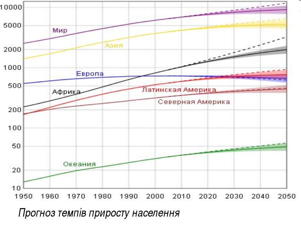 Прогноз темпів приросту населення