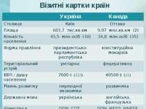 Візитні картки країн Україна Канада Столиця Київ Оттава Площа 603,7 тис.кв.км...