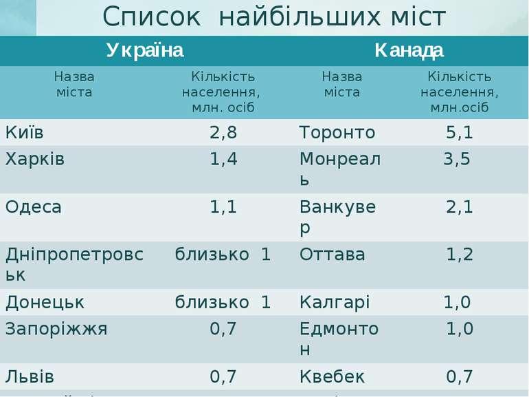 Список найбільших міст Україна Канада Назва міста Кількість населення, млн. о...