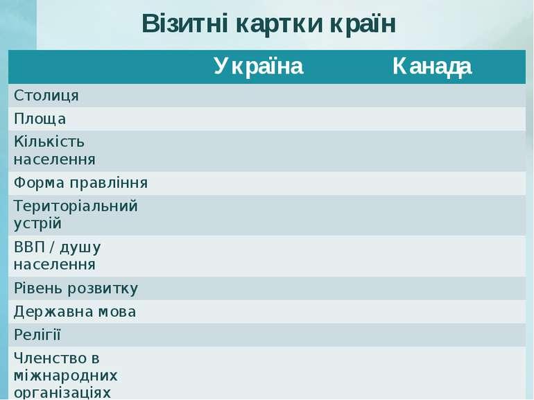 Візитні картки країн Україна Канада Столиця Площа Кількість населення Форма п...