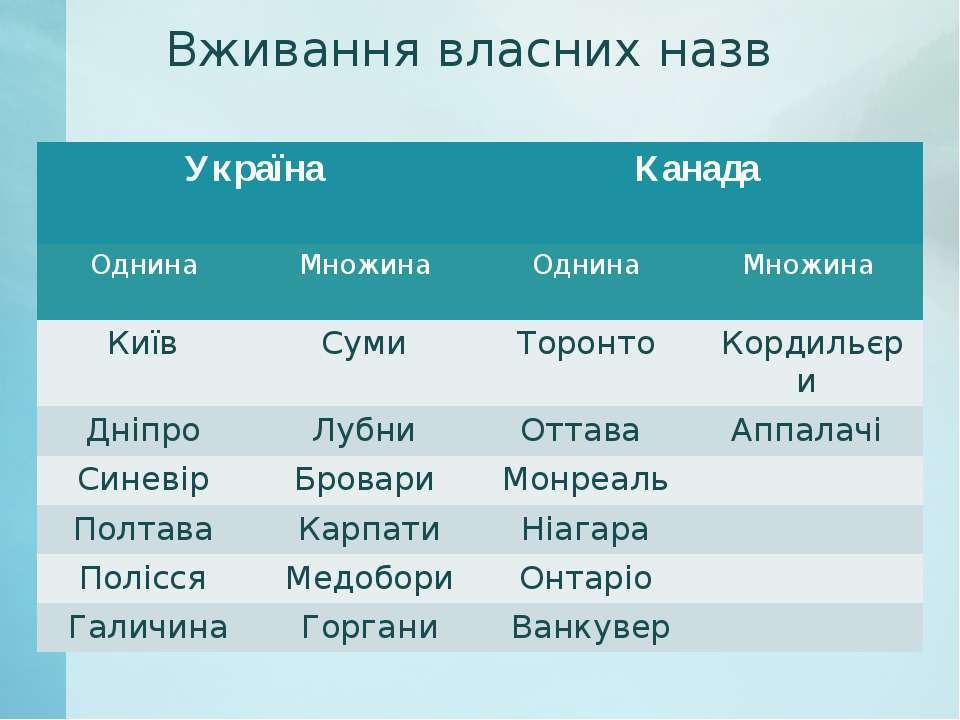 Вживання власних назв Україна Канада Однина Множина Однина Множина Київ Суми ...