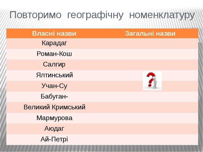 Повторимо географічну номенклатуру Власні назви Загальні назви Карадаг Роман-...