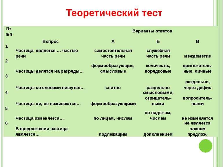Теоретический тест №п/п Вопрос Варианты ответов А Б В 1. Частица является … ч...