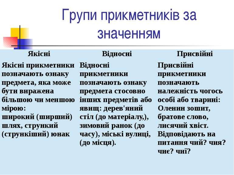 Групи прикметників за значенням Якісні Відносні Присвійні Якісніприкметникипо...