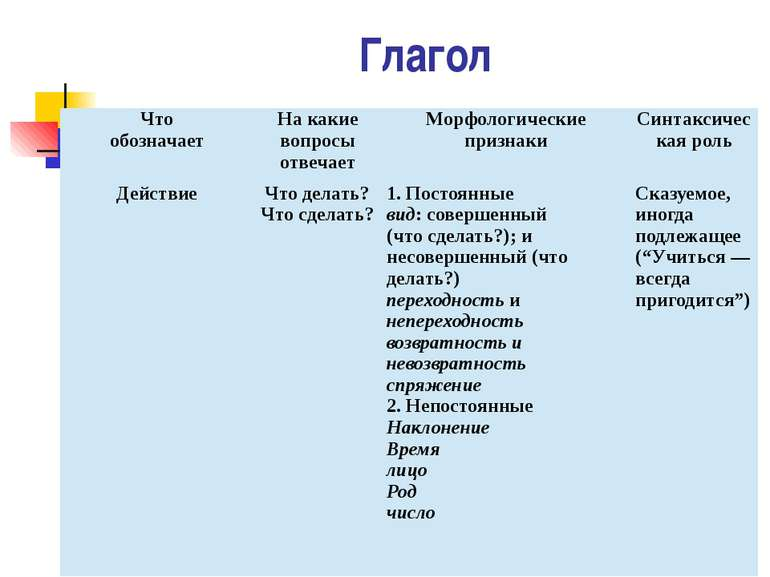 Глагол Чтообозначает Накакиевопросыотвечает Морфологические признаки Синтакси...