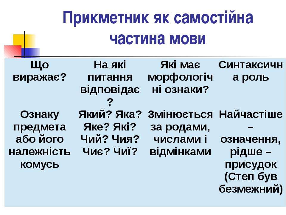 Прикметник як самостійна частина мови Що виражає? На які питання відповідає? ...