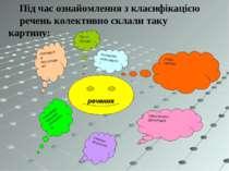 Прості складні Ускладнені неускладнені Повні неповні Поширені, непоширені Одн...