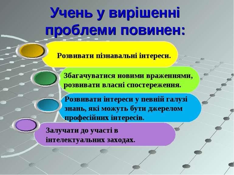 Учень у вирішенні проблеми повинен: Розвивати інтереси у певній галузі знань,...