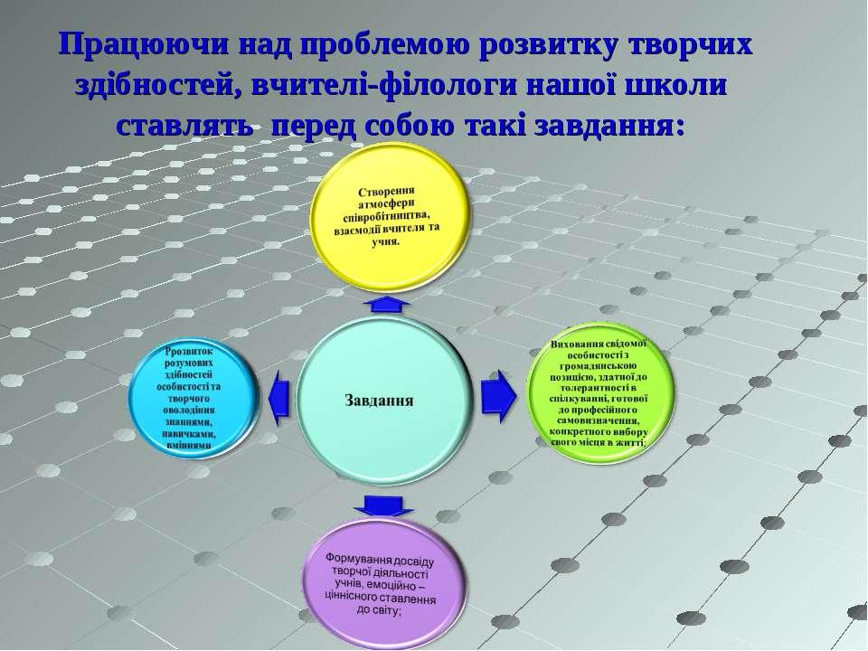 Працюючи над проблемою розвитку творчих здібностей, вчителі-філологи нашої шк...