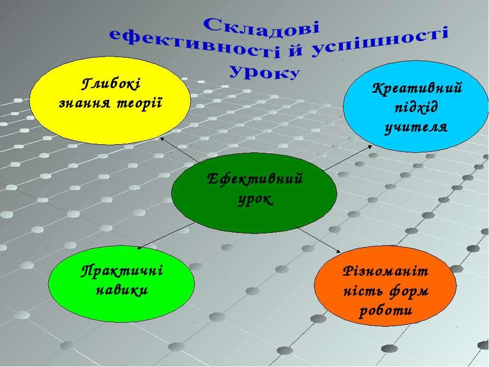 Різноманітність форм роботи Ефективний урок Глибокі знання теорії Практичні н...