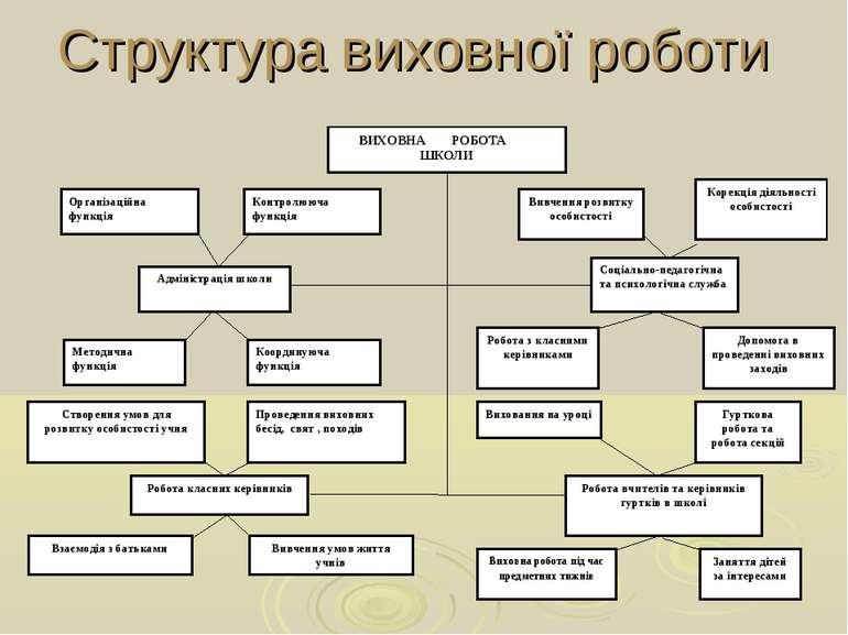 Структура виховної роботи