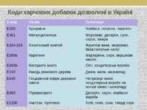 Коди харчових добавок дозволені в Україні Е-код Назва Приклади Е100 Куркуміни...