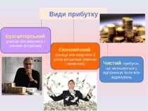 Види прибутку Бухгалтерський- різниця між виручкою і явними витратами Економі...
