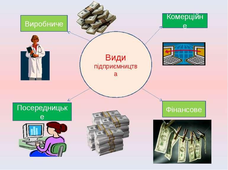 Види підприємництва Комерційне Фінансове Посередницьке Виробниче