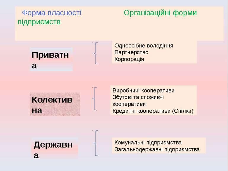 Форма власності Організаційні форми підприємств Одноосібне володіння Партнерс...