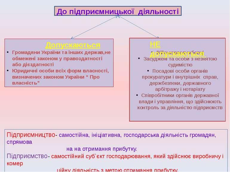 Допускаються Громадяни України та інших держав,не обмежені законом у правозда...