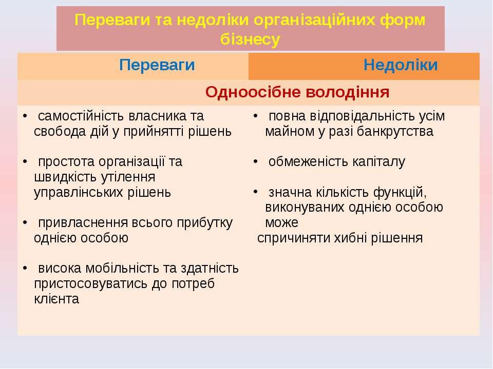 Переваги та недоліки організаційних форм бізнесу Переваги Недоліки Одноосібне...