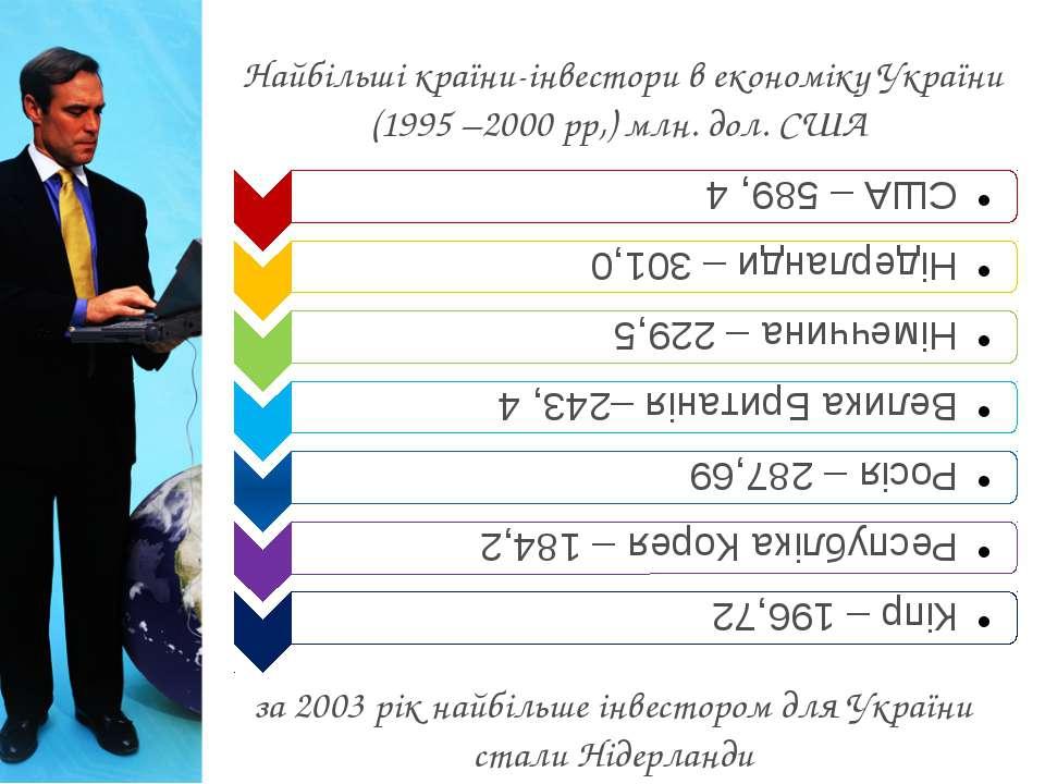 Найбільші країни-інвестори в економіку України (1995 –2000 рр,) млн. дол. США...