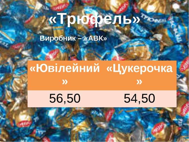«Трюфель» Виробник – «АВК» «Ювілейний» «Цукерочка» 56,50 54,50