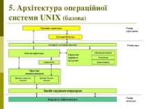 5. Архітектура операційної системи UNIX (базова) Режим апаратури Режим ядра Р...