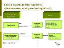 Схема взаємодії між ядром та прикладними програмами (приклад). Прикладна прог...