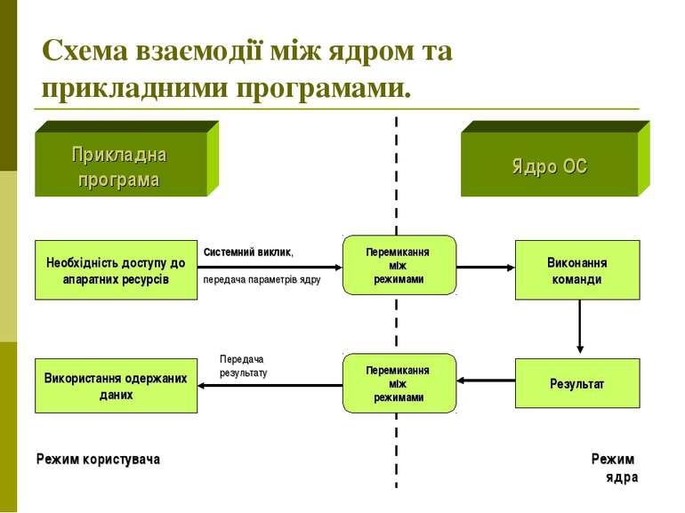 Схема взаємодії між ядром та прикладними програмами. Прикладна програма Ядро ...