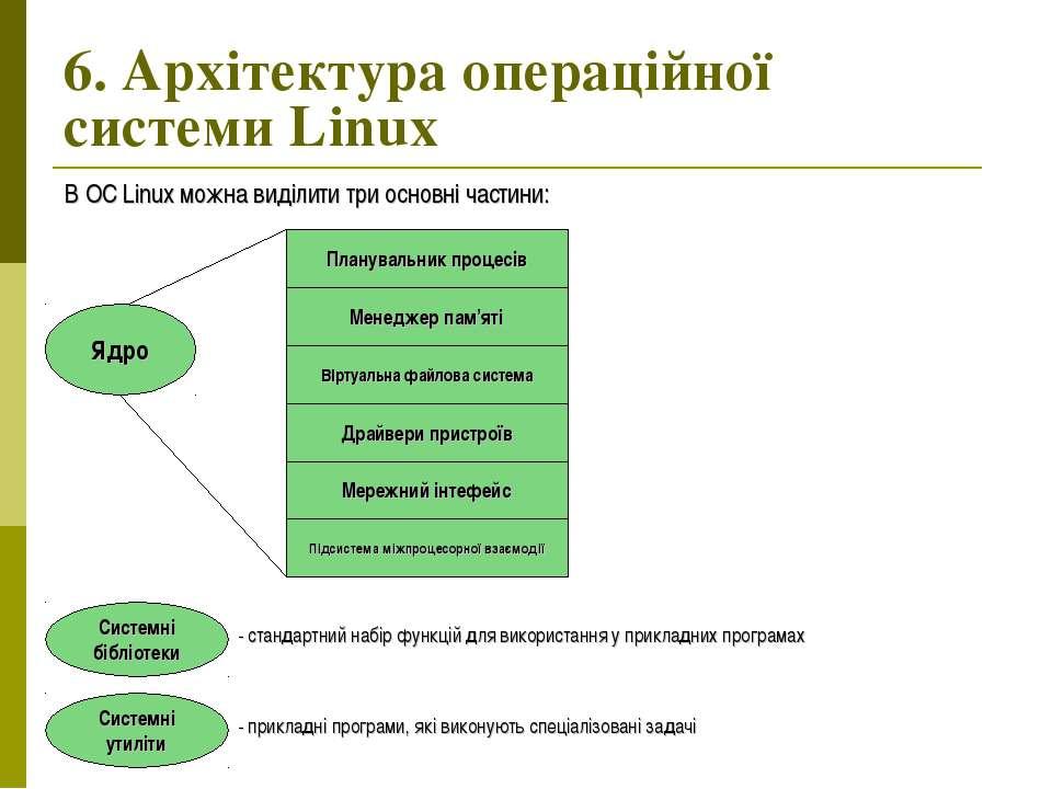 6. Архітектура операційної системи Linux Ядро Планувальник процесів Менеджер ...