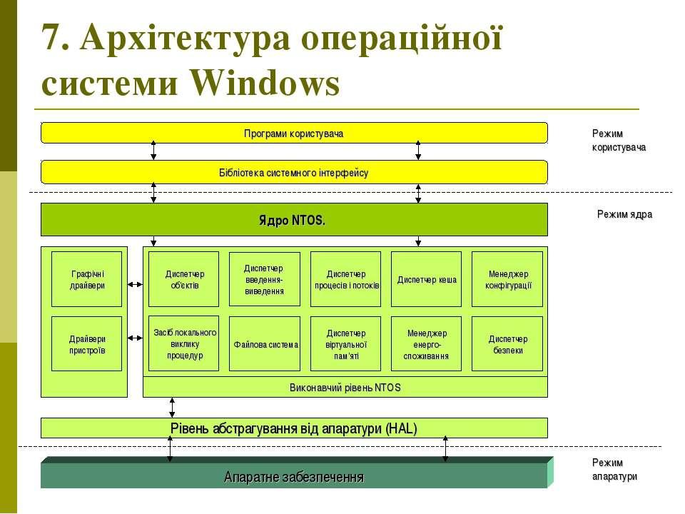 7. Архітектура операційної системи Windows Режим апаратури Режим ядра Режим к...