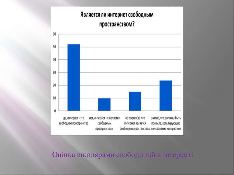 Оцінка школярами свободи дій в Інтернеті