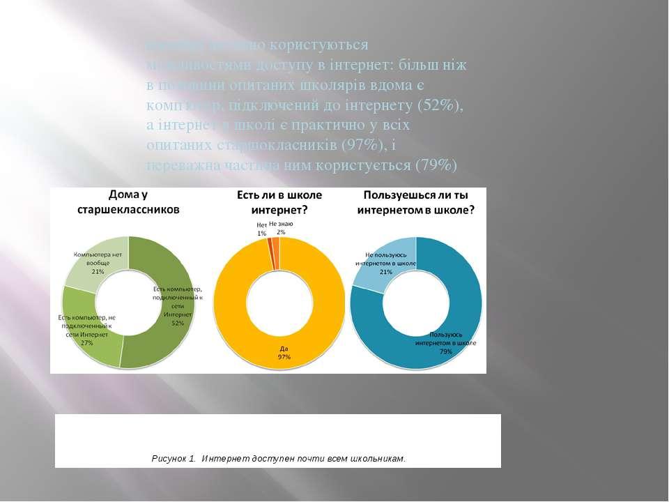 школярі активно користуються можливостями доступу в інтернет: більш ніж в пол...