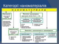 Категорії наноматеріалів