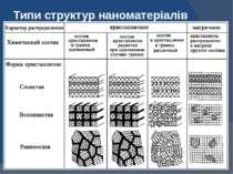 Типи структур наноматеріалів