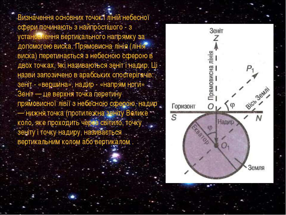 Визначення основних точок і ліній небесної сфери починають з найпростішого - ...