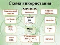 Схема використання метану