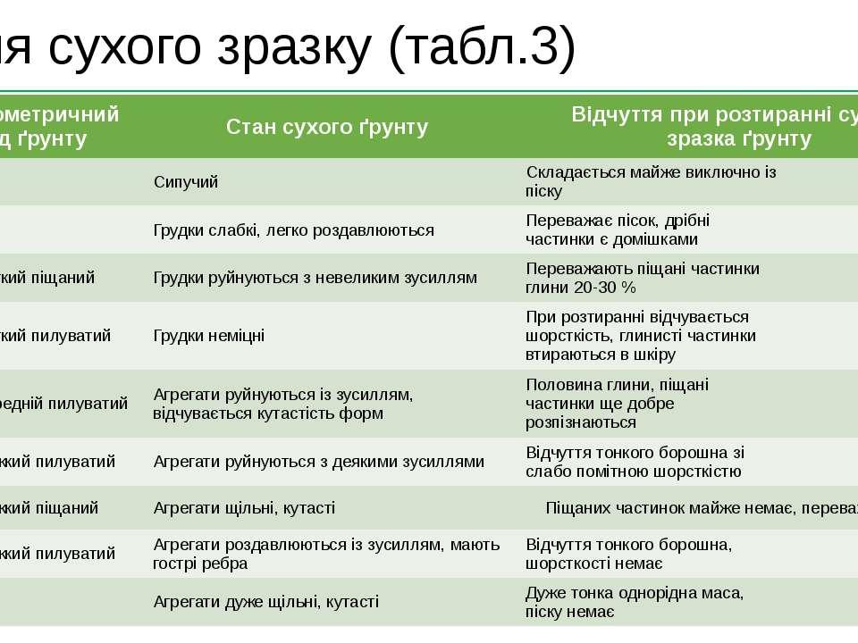 Для мокрого зразку (табл.4) 1 Гранулометричний склад ґрунту Ознаки Кульки Шну...