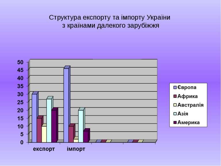 Структура експорту та імпорту України з країнами далекого зарубіжжя