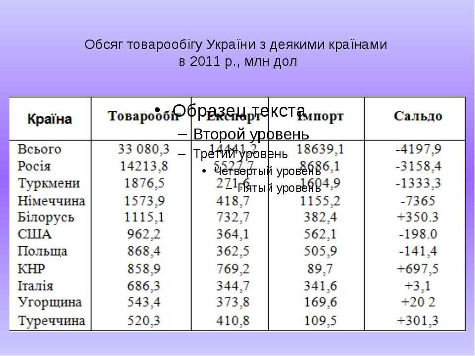 Обсяг товарообігу України з деякими країнами в 2011 р., млн дол
